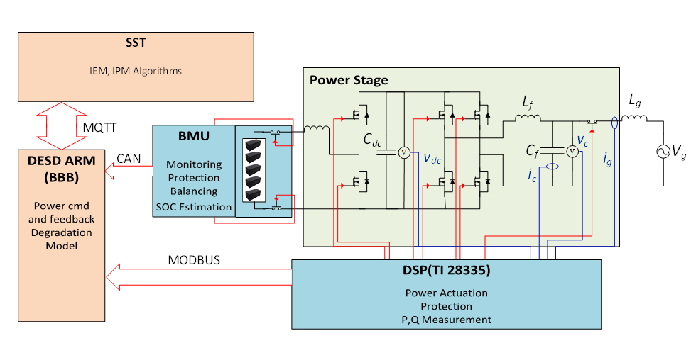 Distributed Energy Storage Devices (DESD) | FREEDM Architecture